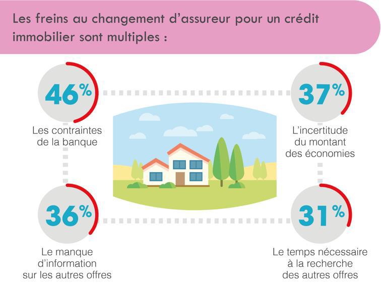 Quels sont les freins au changement d'assureur pour un crédit immobilier ?
