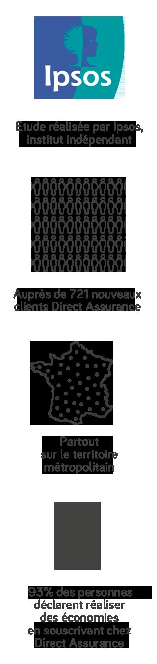 Etude réalisée par Ipsos, institut indépendant, auprès de 721 nouveaux clients Assurance Auto Direct Assurance, partout sur le territoire métropolitain. 93% des personnes déclarent réaliser des économies en souscrivant chez Direct Assurance.