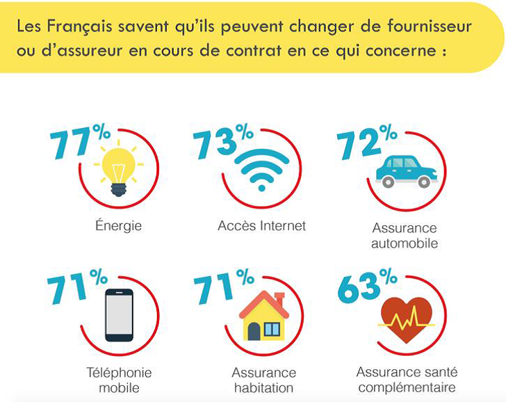 Dans quel domaine les Français savent-ils qu'ils peuvent changer de fournisseur ou d'assureur en cours de contrat ?